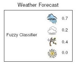 Fuzzy Classifiers prediction