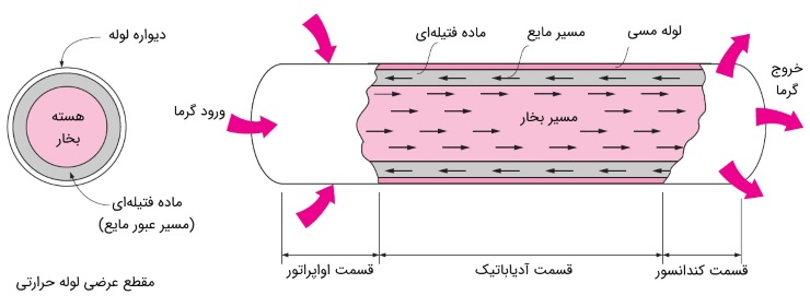 عملکرد لوله حرارتی