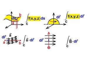 انتگرال خطی در فیزیک — به زبان ساده (+ دانلود فیلم آموزش رایگان)