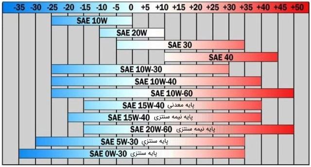 درجه بندی SAE