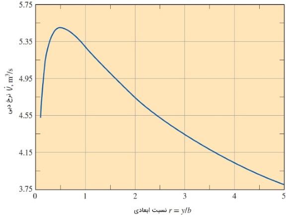 نرخ تغییرات دبی
