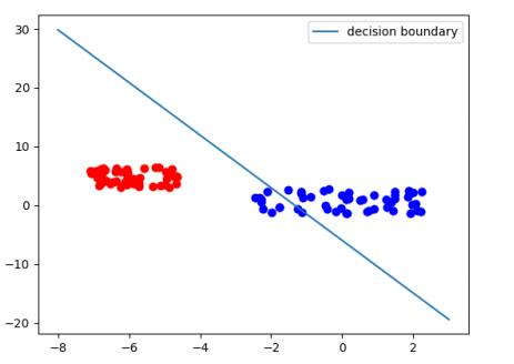 decision boundry with bais