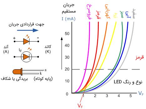 نمودار مشخصه LED