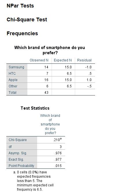 exact test output