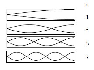 طول موجهای مختلف