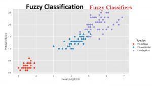 دسته بند فازی (Fuzzy Classifier) — به زبان ساده