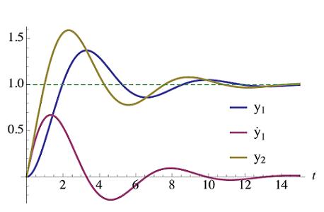اثر افزودن صفر سمت راست $$ s = - a $$ روی پاسخ پله $$ H_1 (s) $$