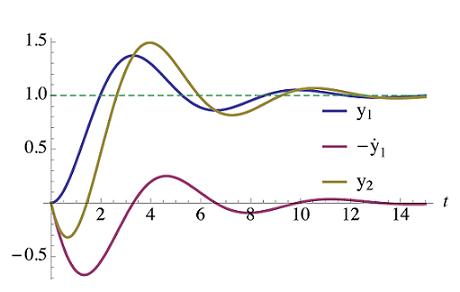 اثر افزودن صفر سمت راست $$ s = a $$ روی پاسخ پله $$ H_1(s) $$
