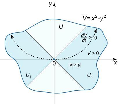 lyabanov-stability
