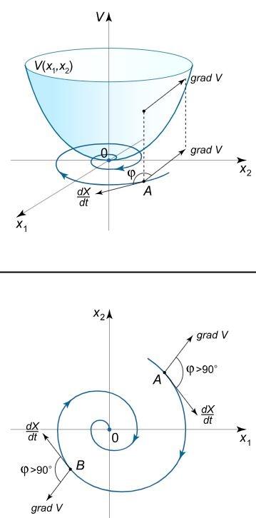 lyapunov-stability
