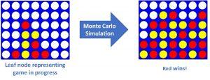 شبیه سازی مونت کارلو در پایتون — راهنمای کاربردی
