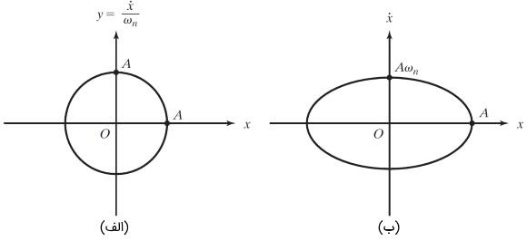 نمودار فضای حالت
