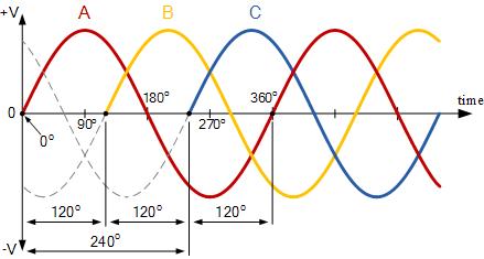 شکل موج سه فاز