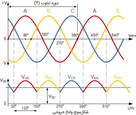 شکل موج هدایت یکسوساز سه فاز نیم موج