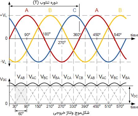 شکلموج هدایت یکسوساز سه فاز تمام موج