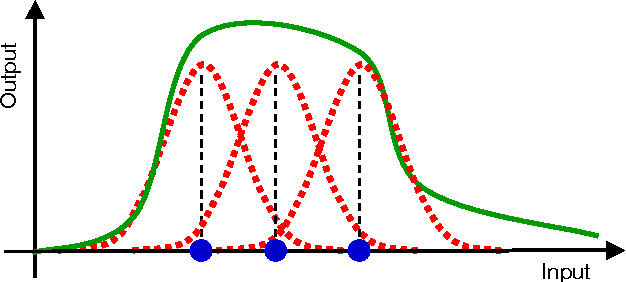probabilistic classifier