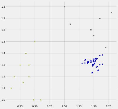 scatter plot of origin data
