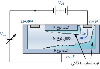 بایاس یک JFET کانال N