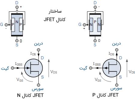 ساختار کانال JFET