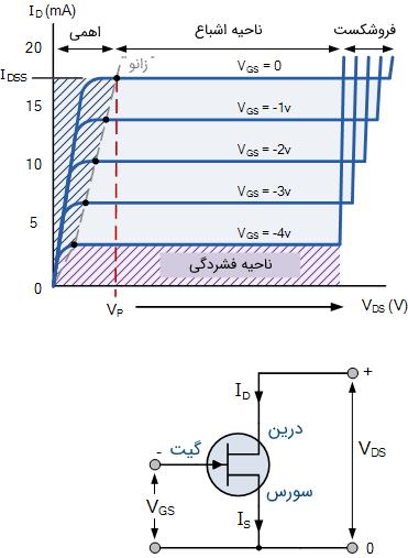 مشخصه خروجی V-I یک FET پیوندی