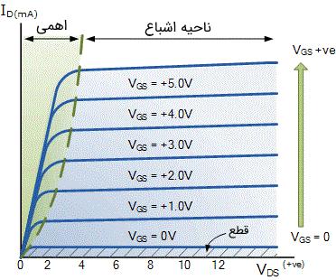 مشخصه ماسفت افزایشی کانال N