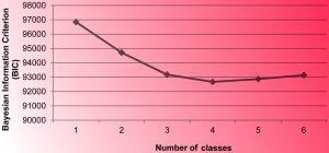 معیار ارزیابی BIC در مدل های احتمالی — از صفر تا صد