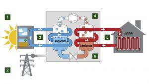 یخچال کارنو و پمپ حرارتی کارنو – به زبان ساده