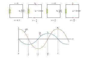 نوسان در مدارهای الکتریکی — از صفر تا صد