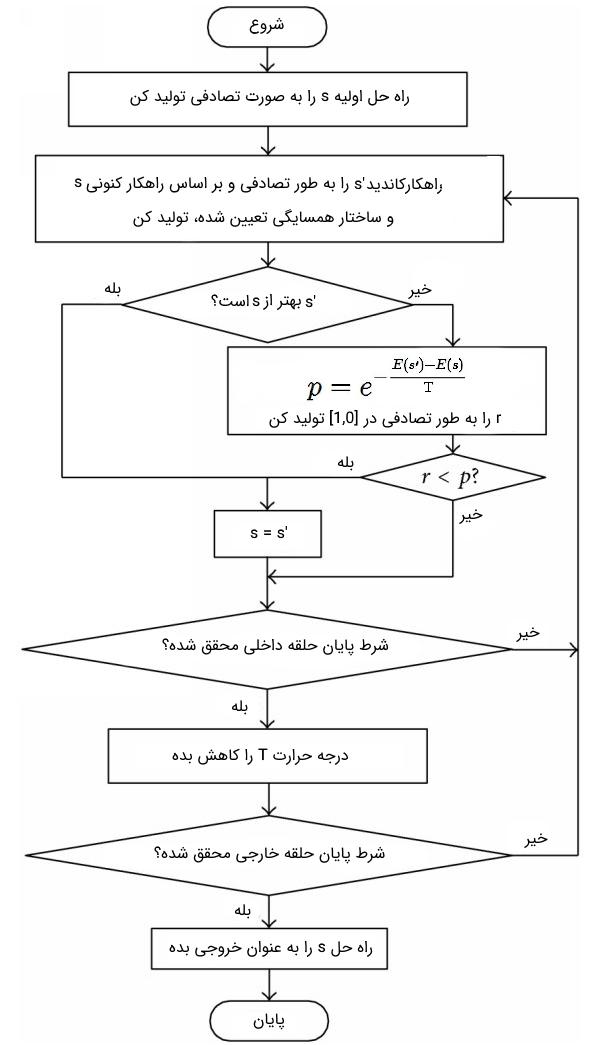 فلوچارت الگوریتم شبیه سازی تبرید
