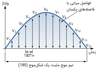 روش گرافیکی