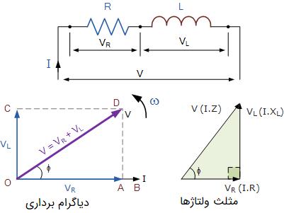 مدار LC با منبع AC