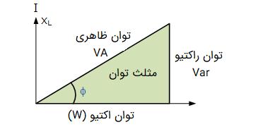 مثلث توان