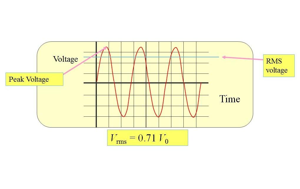 ولتاژ RMS چیست؟ — به زبان ساده