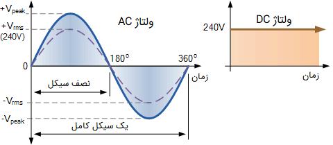 معادل سازی ولتاژ RMS