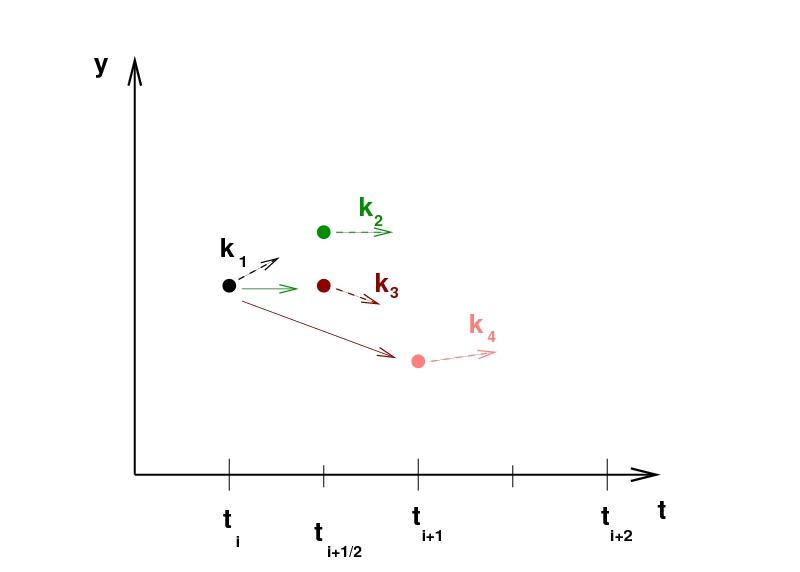 روش رانگ کوتا مرتبه چهارم (RK4) — از صفر تا صد