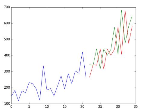 پروژه پیش بینی سری زمانی در پایتون -- به زبان ساده