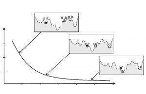 شبیه سازی تبرید (Simulated Annealing) – به زبان ساده