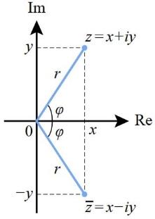 complex-conjugate