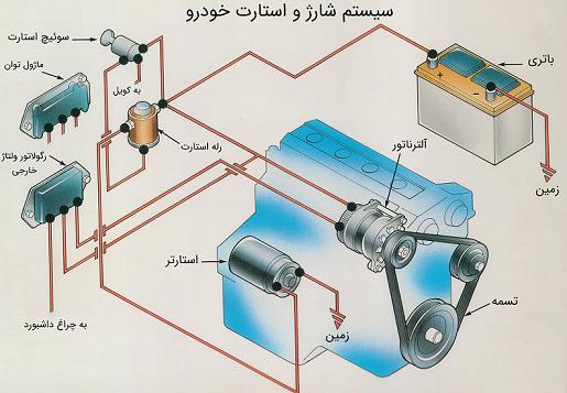 سیستم شارژ خودرو