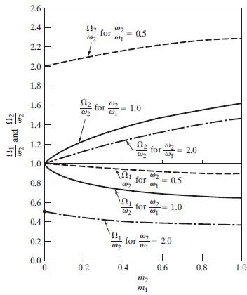 نمودار نسبت فرکانس برحسب دامنه ارتعاشات
