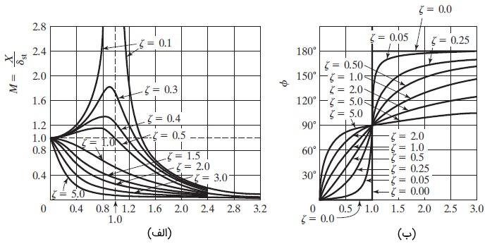 نمودار نسبت فرکانس