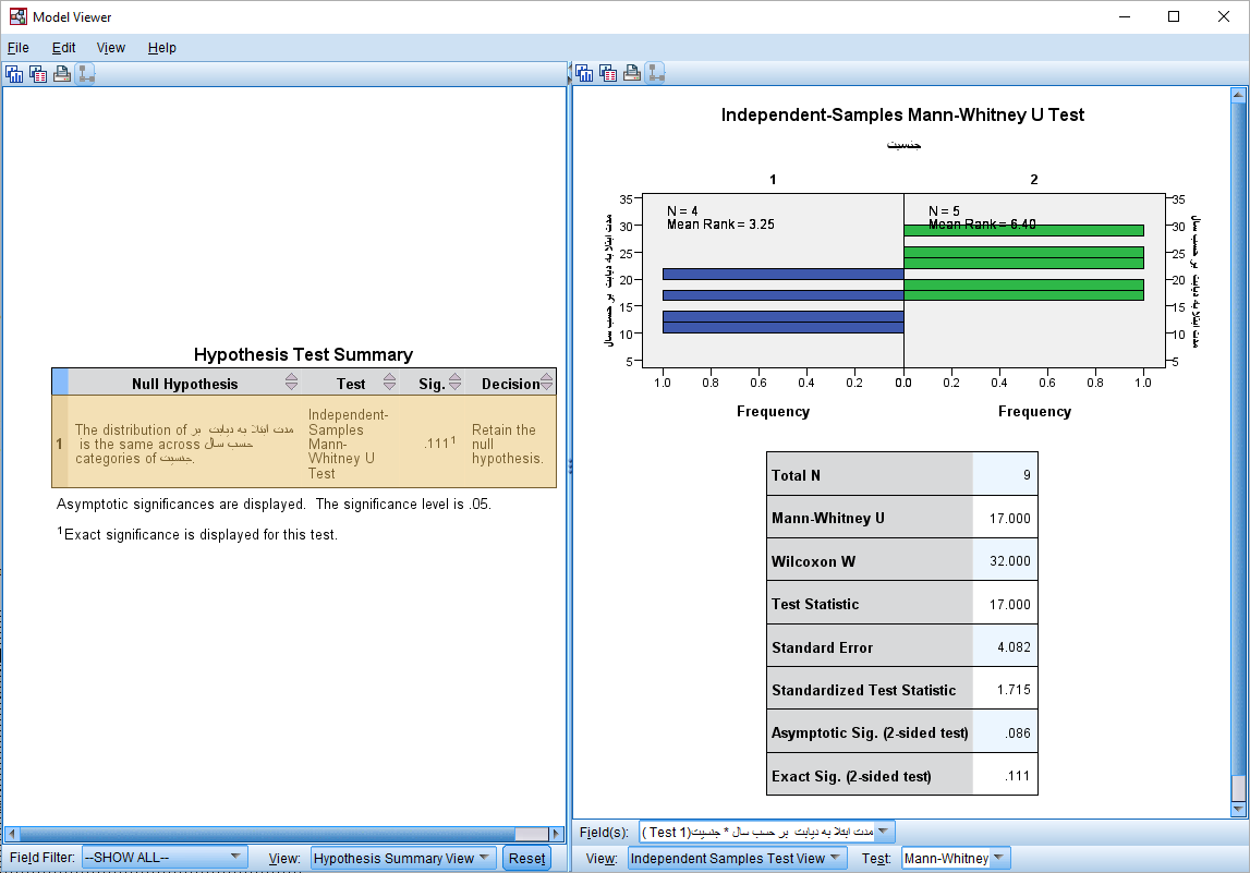 independent sample tests spss model viewer