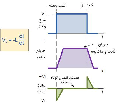نمودار جریان - ولتاژ سلف