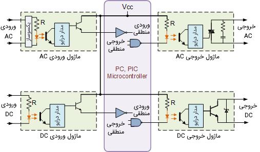 سیستم واسط ورودی-خروجی