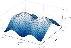 ماکزیمم و مینیمم نسبی تابع دو متغیره — به زبان ساده