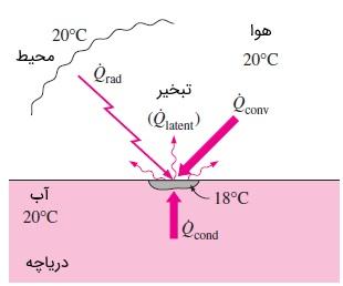 مکانیزم های انتقال حرارت