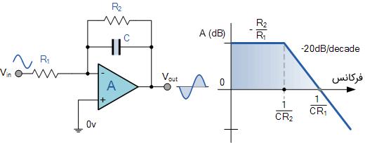 آپامپ انتگرالگیر AC با کنترل بهره DC