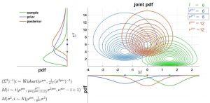 توزیع ویشارت و متغیر تصادفی آن — مفاهیم و کاربردها