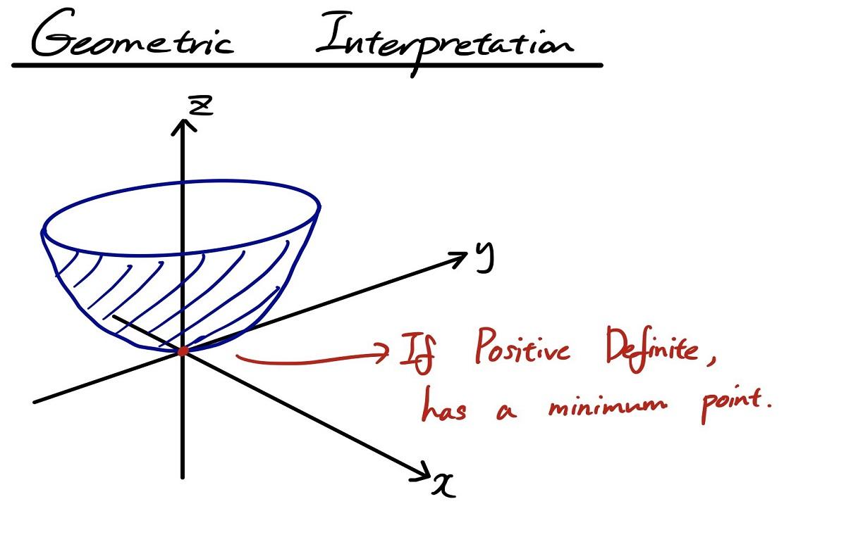 ماتریس معین مثبت (Positive Definite Matrix) — به زبان ساده