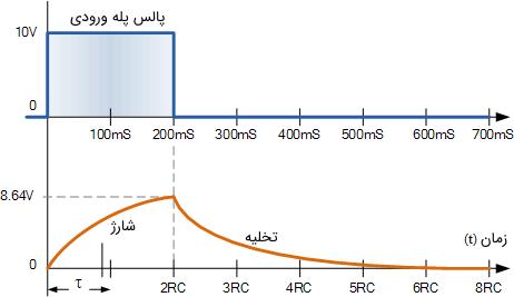 منحنیهای شارژ/دشارژ انتگرالگیر RC